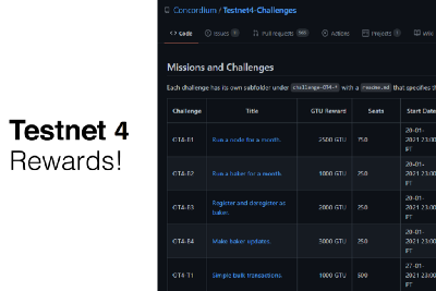 Testnet 4 Results and Awards Update