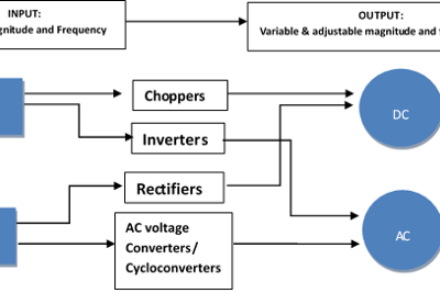 Power Electronics: Introduction to Electric Power Conversion