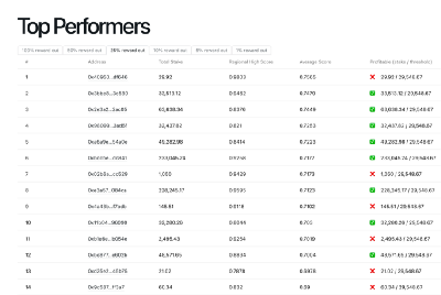 Let's Activate Our Top Performing Nodes
