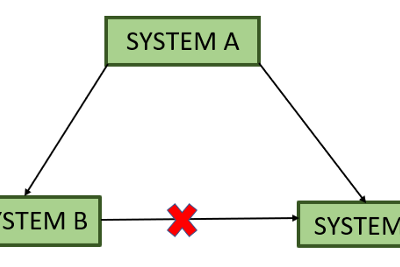 Network Topology Setup without using any security rule