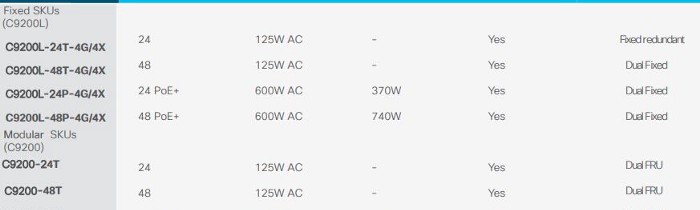 New Catalyst 9200 Switches-Secure, Always on, and IT Simplified