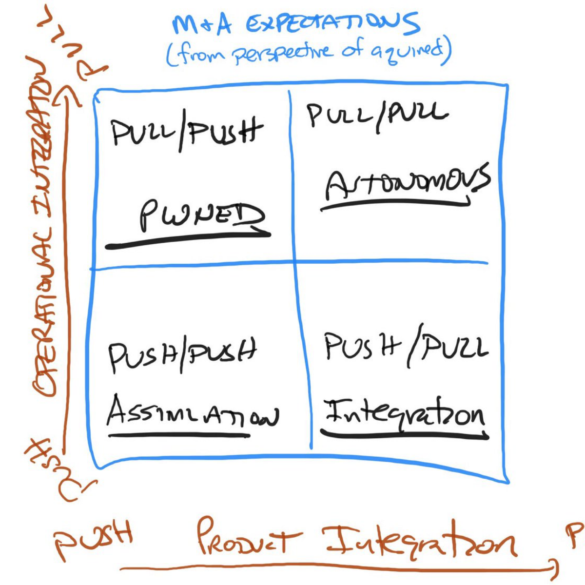 M&A: Expectations in Venture Integration - Learning By Shipping