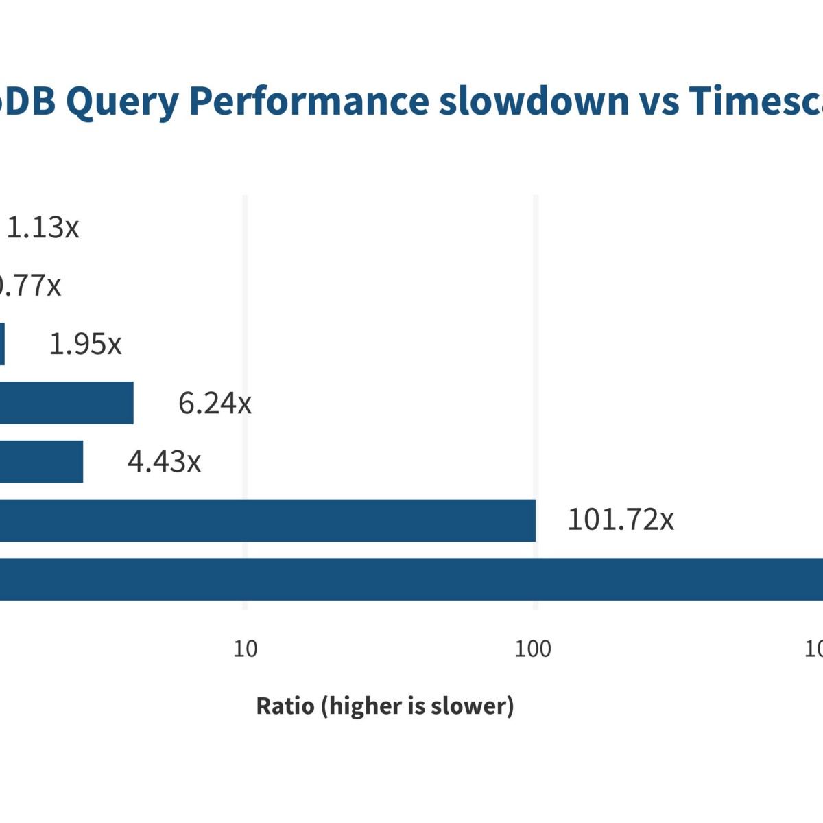 How to store time-series data in MongoDB, and why that's a