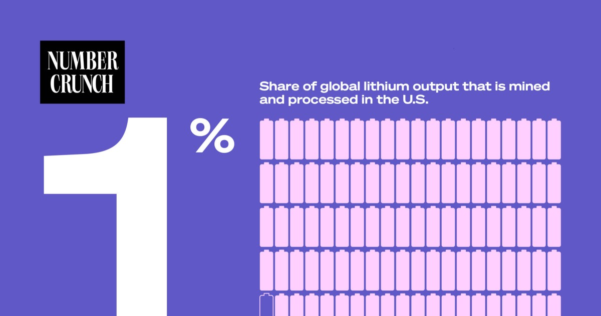 Why Everyone's Worried About America's Lithium Problem