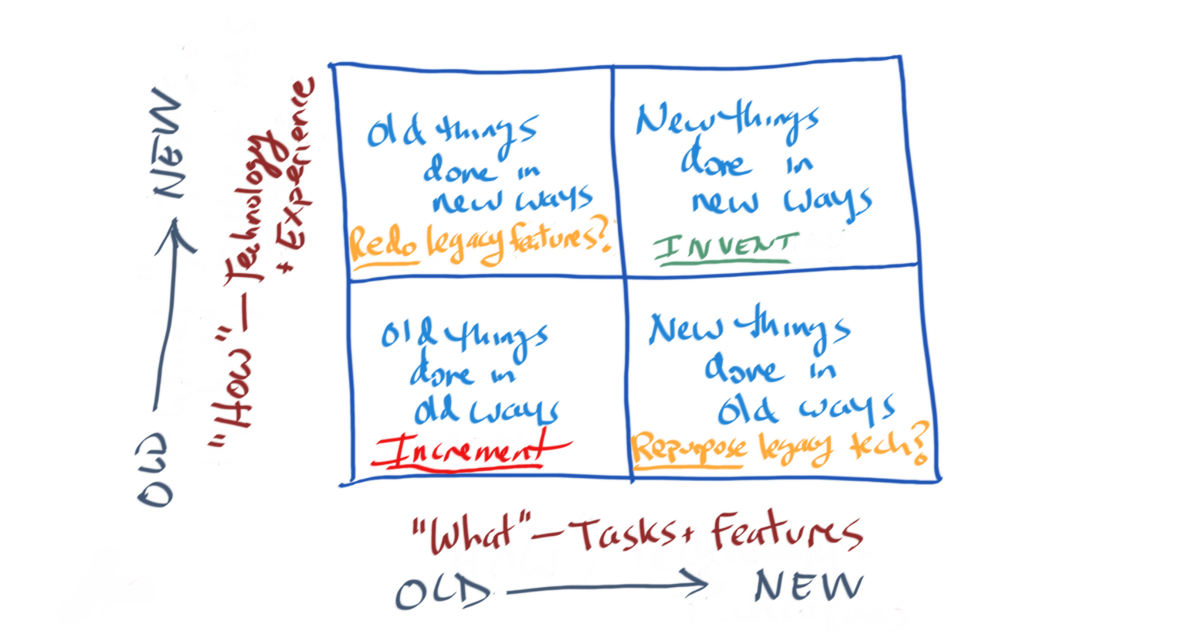 New Things In New Ways, or Same Old Things In Old Ways?