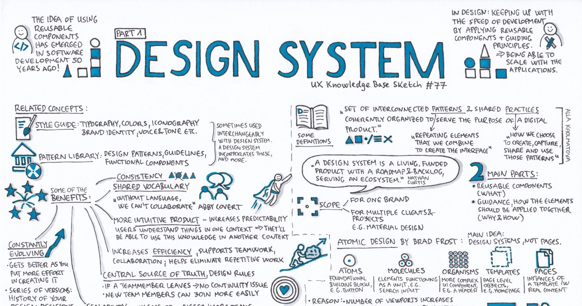 Design System Part 1 Ux Knowledge Base Sketch 77 By Krisztina Szerovay Ux Knowledge Base Sketch