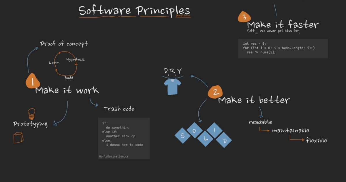 The Best Advice for Delivering Better Software