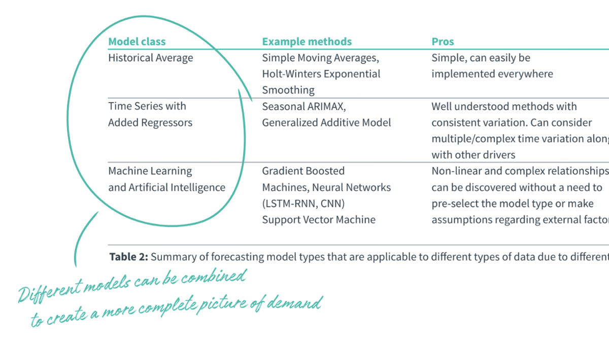 "Choosing the ""Right"" Demand Forecasting Model - Alloy - Medium"