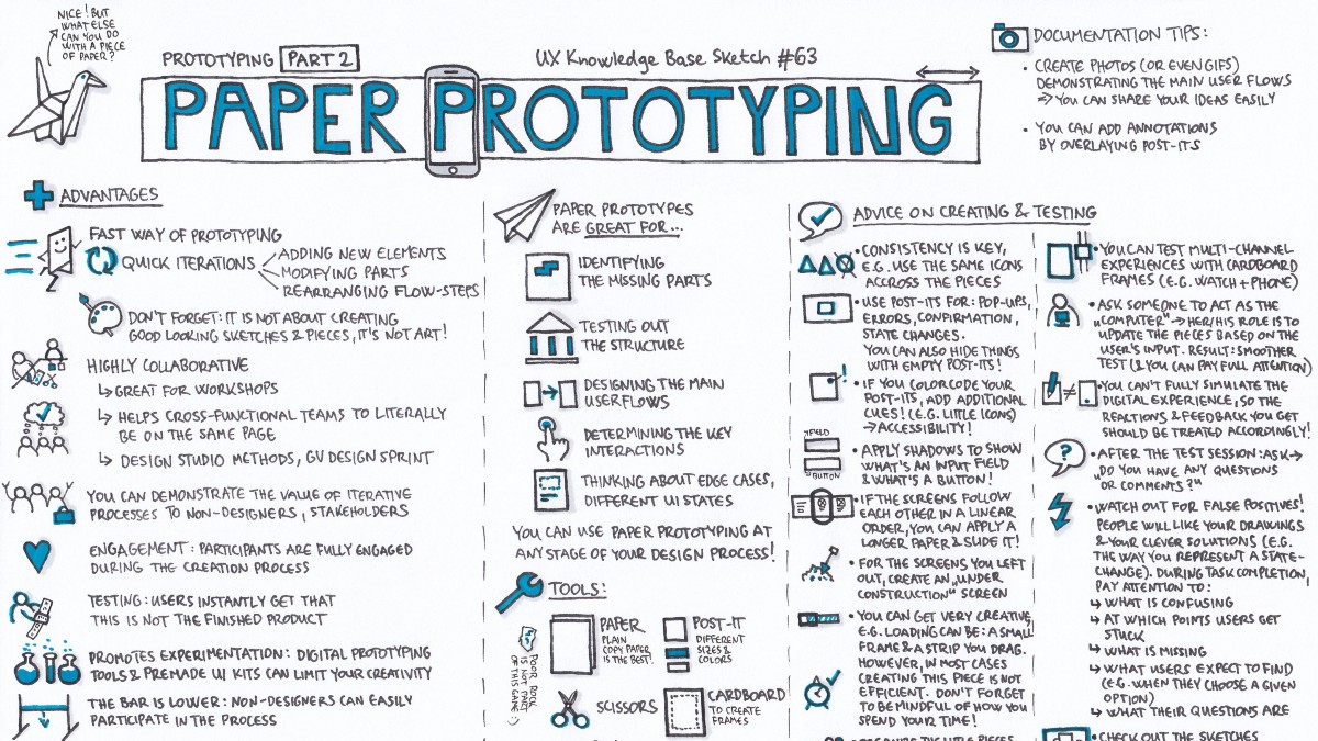 Paper Prototyping — Prototyping Part 2 - UX Knowledge Base