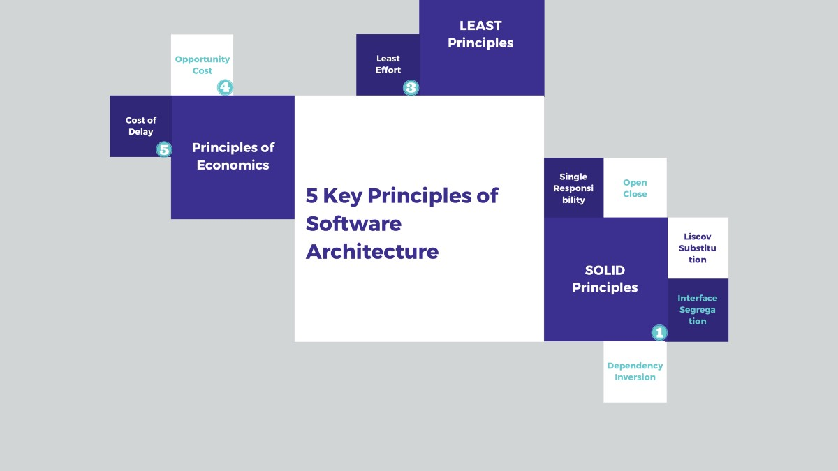 5 Key Principles Of Software Architecture By Semi Koen Towards Data Science
