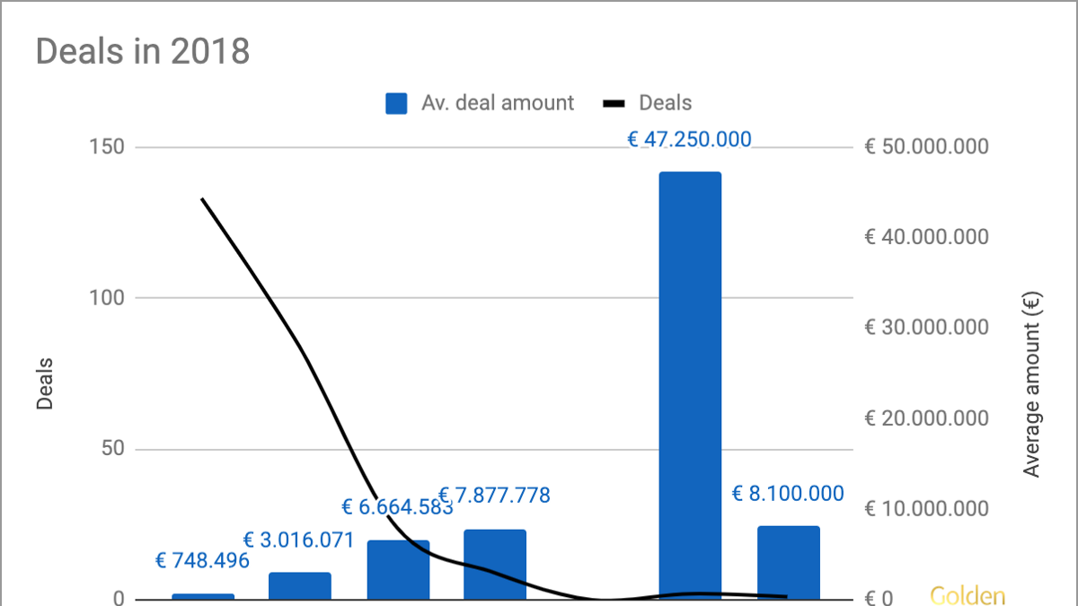 Startup & Scale-up Funding Analysis: Dutch tech companies