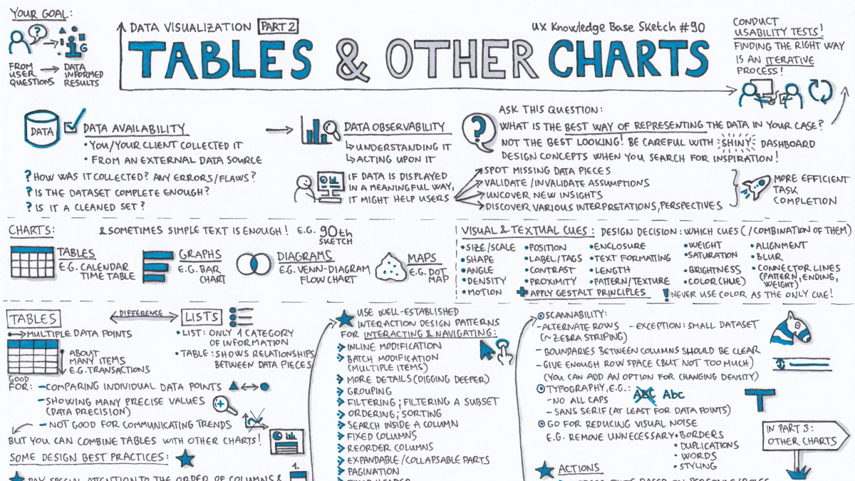 Tables Other Charts Data Visualization Part 2 By Krisztina Szerovay Ux Knowledge Base Sketch