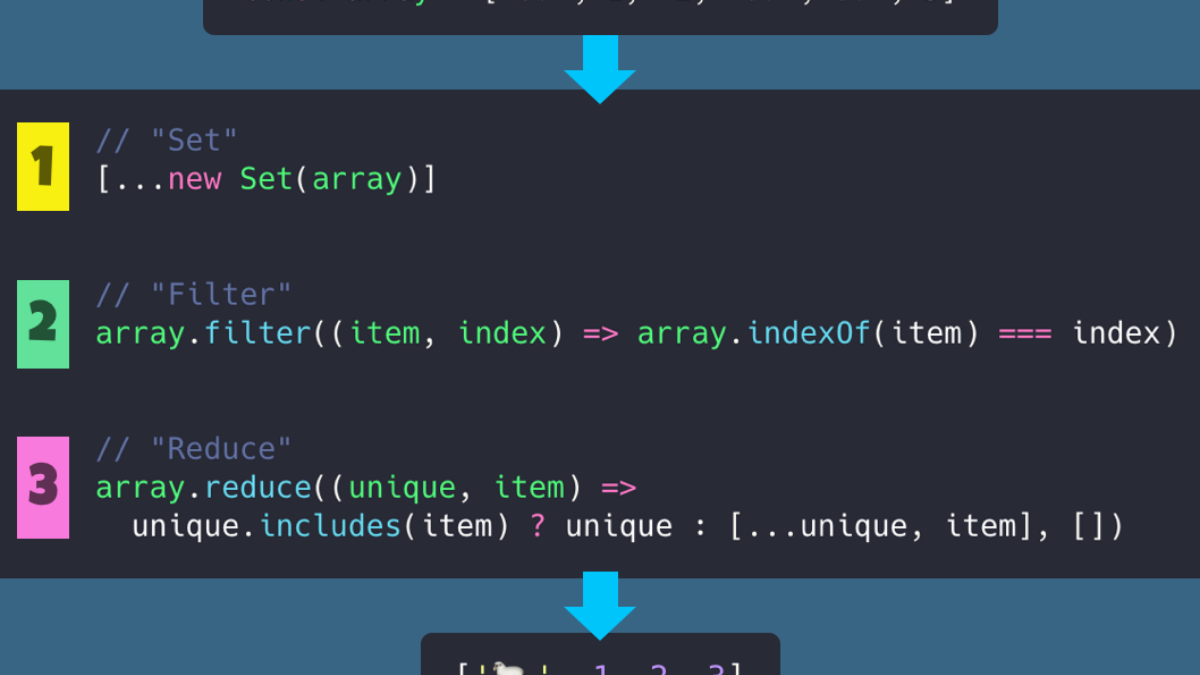 How to Remove Array Duplicates in ES20   by Samantha Ming   DailyJS ...