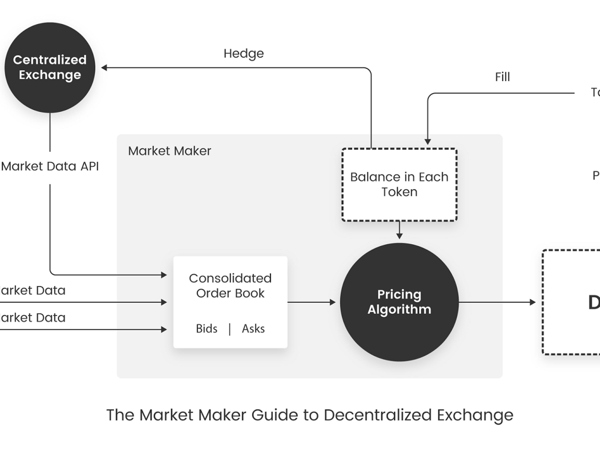 The Market Maker's Guide to Decentralized Exchange
