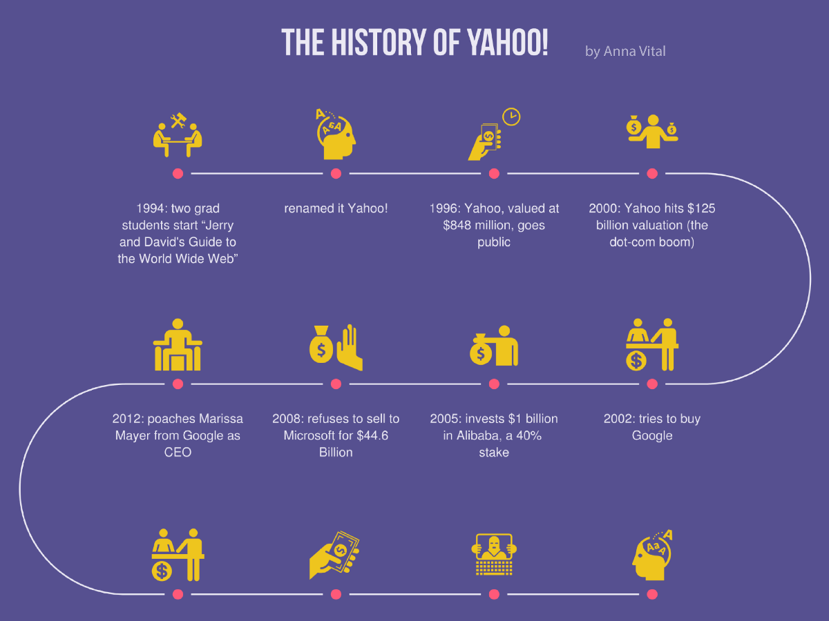 The History Of Yahoo Infographic