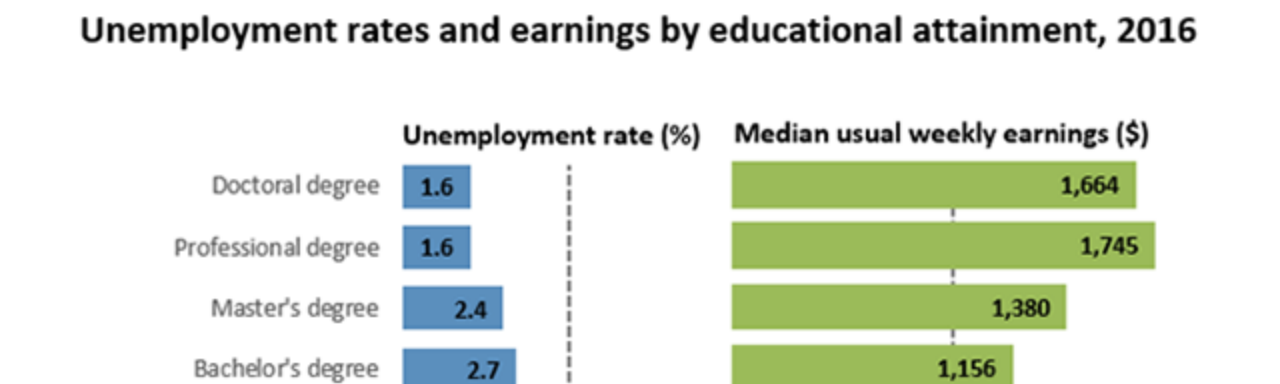 Unemployment rates and earnings by educational attainment, 2016