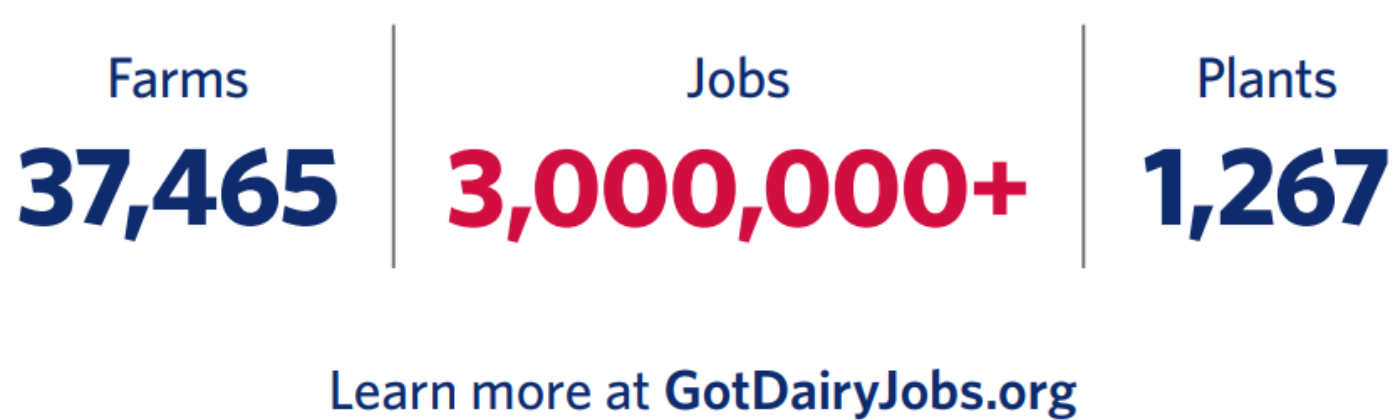 Dairy industry supports more than 3 million jobs.