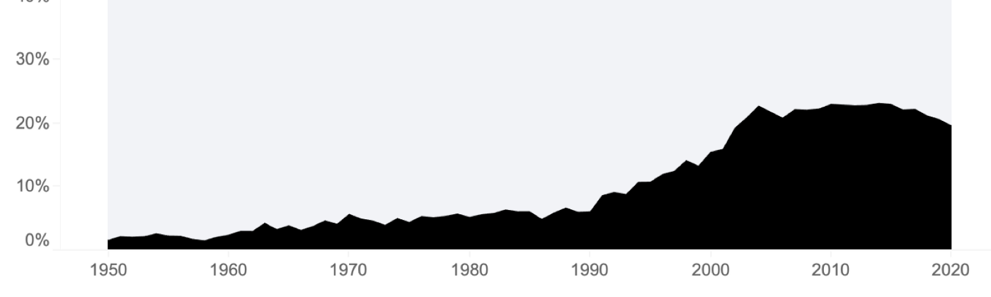 Line chart of documentary releases as a percentage of all film and TV releases where it has risen dramatically since 2000