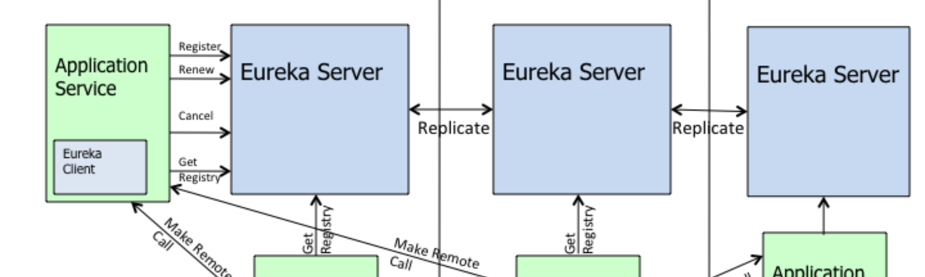 Netflix Shares Cloud Load Balancing And Failover Tool: Eureka!
