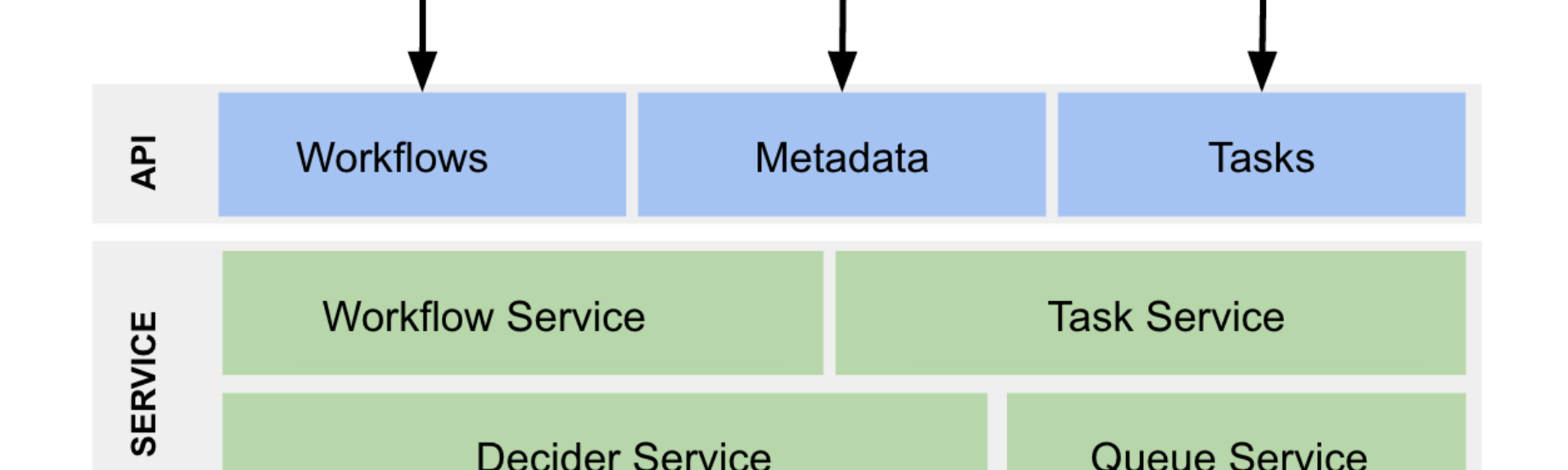 Netflix Conductor: A microservices orchestrator - Netflix TechBlog