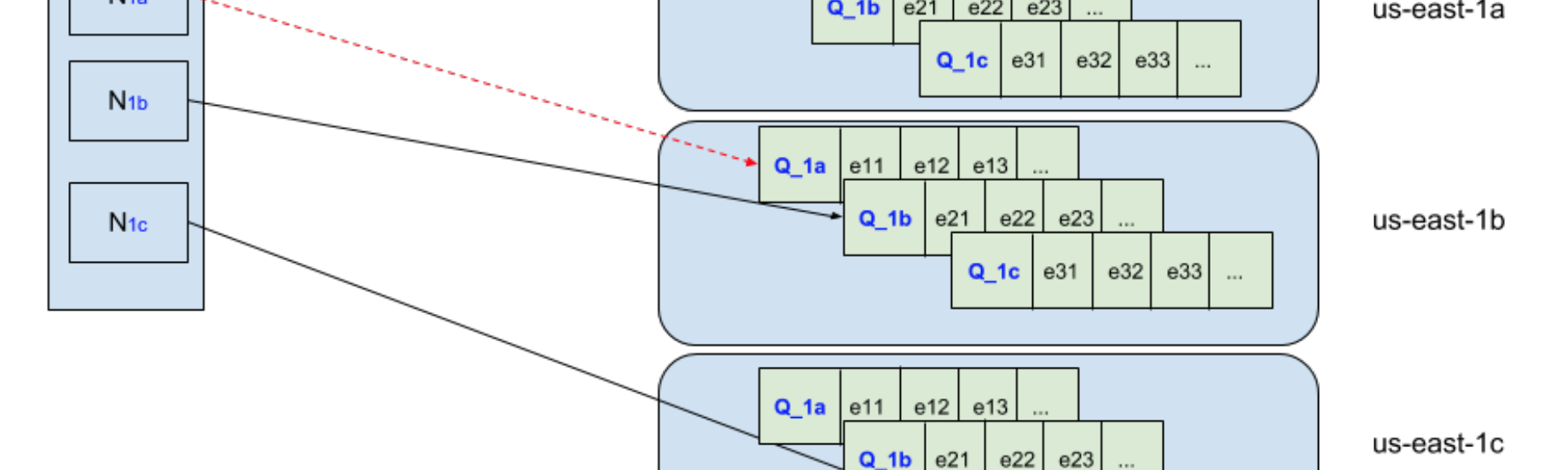Distributed delay queues based on Dynomite - Netflix