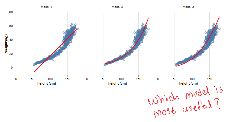 Bayesian Inference: Beyond Estimating Statistical Models