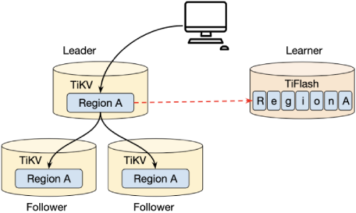 Data replication for a Raft learner