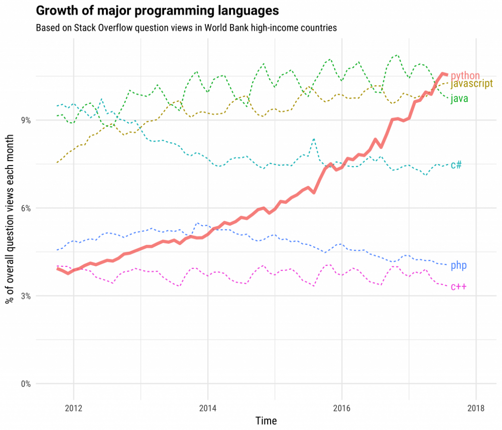 My Journey Into Data Science and Bioinformatics — Part 1: Programming