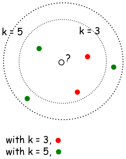 Building & Improving a K-Nearest Neighbors Algorithm in Python
