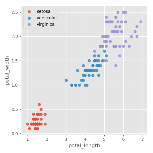 Implementing K-Nearest Neighbors in your machine learning model
