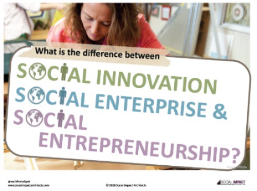 What is the Difference between Social Innovation, Social
