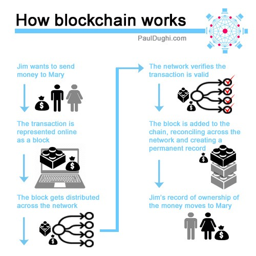 william mougayar, author of the business blockchain, described it this way: