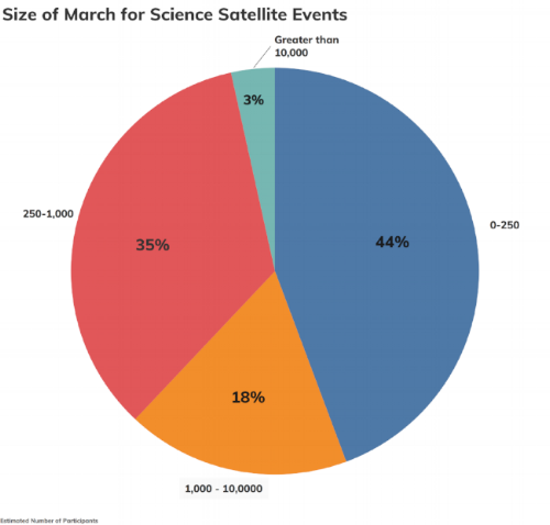 March for Science pie chart showing the range of sizes of satellite marches. 44% of the marches were between 0-250 people, 35% between 250-1,000 people, 18% between 1,000-10,000 people and 3% had more than 10,000 people in attendance.