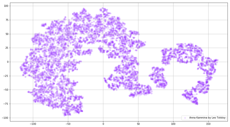 Google News and Leo Tolstoy: Visualizing Word2Vec Word Embeddings
