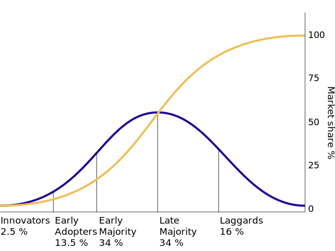 Diffusion of Innovations Theory Adoption Curve