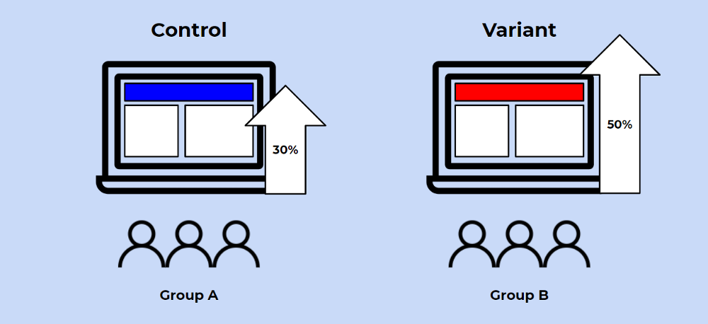 A/B Testing with Chi-Squared Test to Maximize Conversions and CTRs