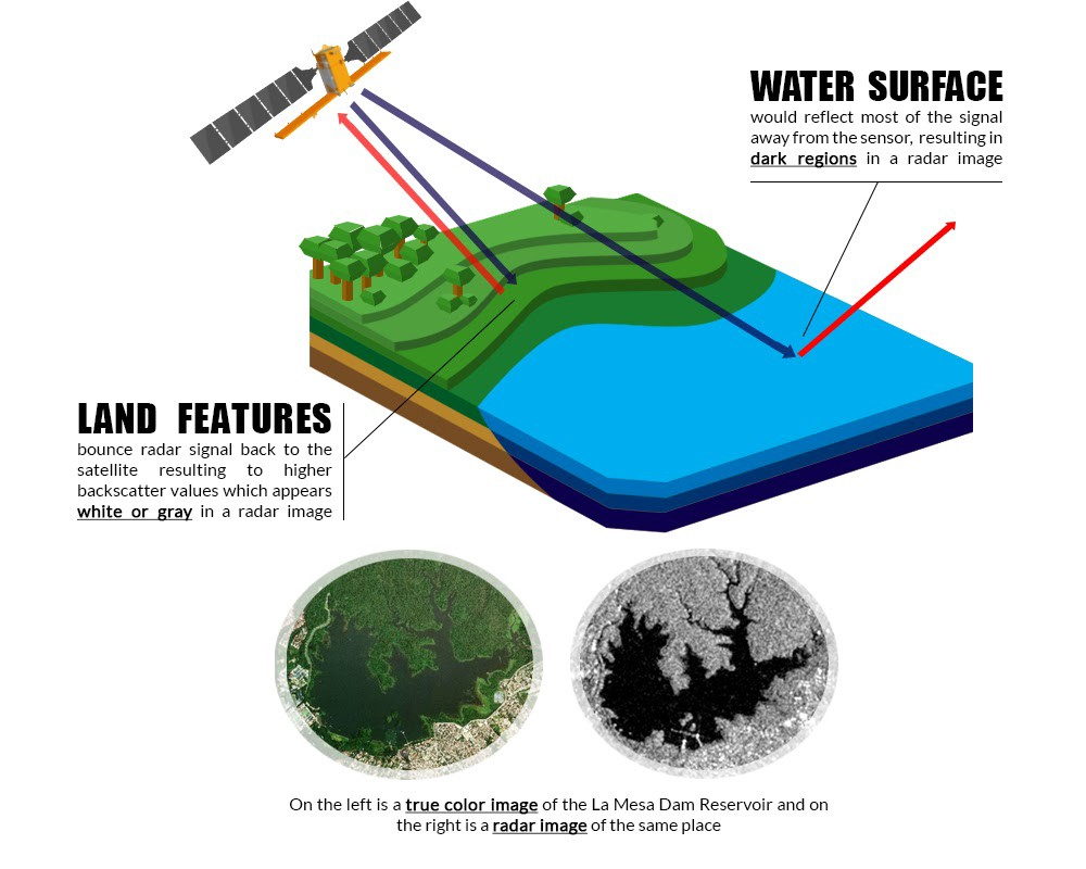Figure 5. An illustration of how radar satellites acquire images. (Source: STAMINA4Space Program — Project GRASPED)