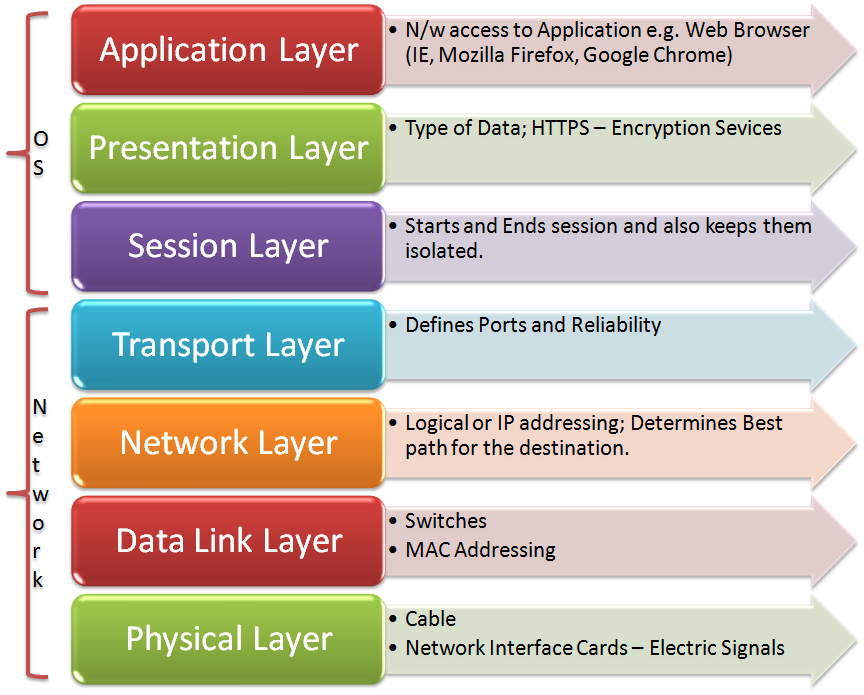 The OSI model vs the TCP/IP Model, Network Protocols and Messages