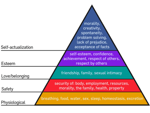 Maslows hierachy of needs