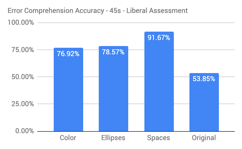 The error comprehension rates are 76.92%, 78.57%, 91.67% and 53.85% for the colors, ellipses, spaces and original variants.