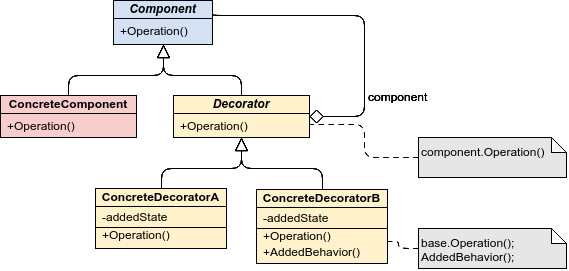 How to map REST API data using Decorator pattern in Angular 6