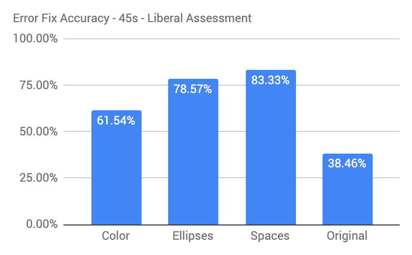 The error resolution rates are 61.54%, 78.57%, 83.33% and 38.46% for the colors, ellipses, spaces and original variants.