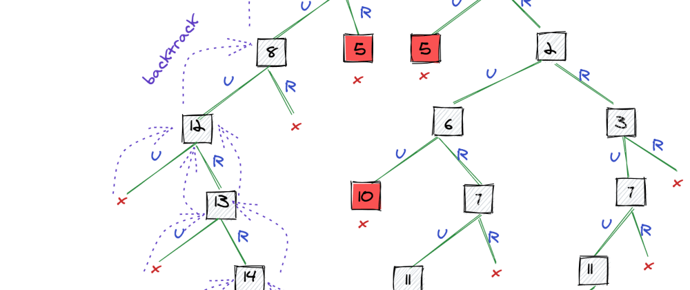 Recursive Backtracking for Combinatorial, Path Finding, and Sudoku Solver Algorithms | by Jake Zhang | The Startup | Aug, 2020 | Medium