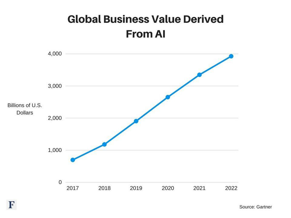 The Secrets of Successful AI Startups  Who's Making Money in AI? Part II