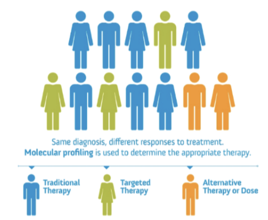 Infographic showing how precision medicine can allow for customized therapy to a patient's specific molecular profile.