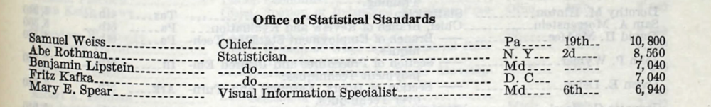 Fig 4. U.S., Register of Civil, Military, and Naval Service, 1952 for Mary E. Spear