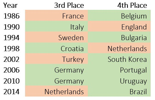 World Cup Qualifiers and the third-place playoff curse