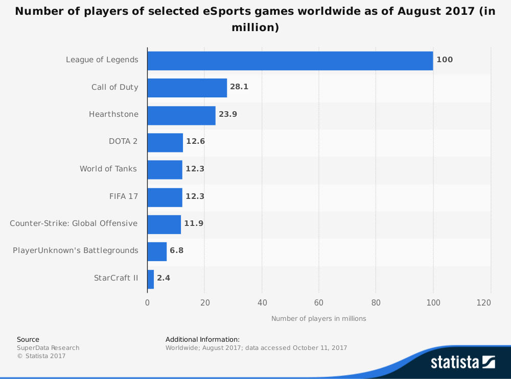 Why Gaming Attracts Players And Audience 1esports Medium
