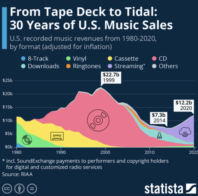 Graphic indicates 30 Years of U.S. Music Scales from 1980–2020 showing that CD scales reached an all time peak revenue of $22.7b in 1999, decreasing by 2010 as Downloads increased and Streaming services spiked from $7.3b in 2014 to $12.2b in 2020.