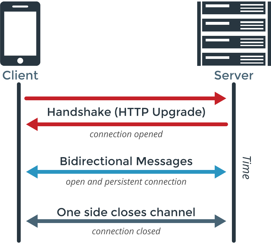 HTTP and Websockets: Understanding the capabilities of today's web